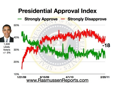 20 February 2010 Obama Approval Index