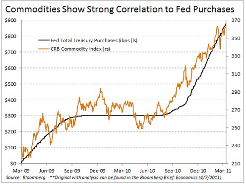 Fed induced inflation